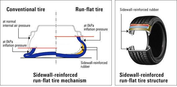 Bridgestone run flat tyres